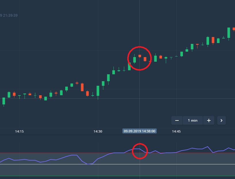 Signal RSI. CAD CHF chart. Olymp Trade Trading Platform