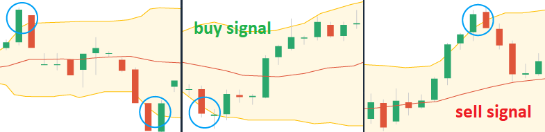 buy and sell options signals Bollinger line