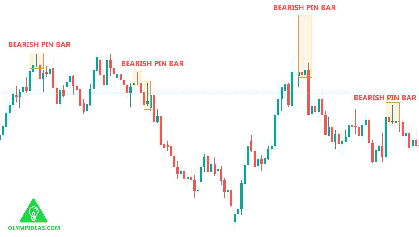 Bearish Pin Bar
