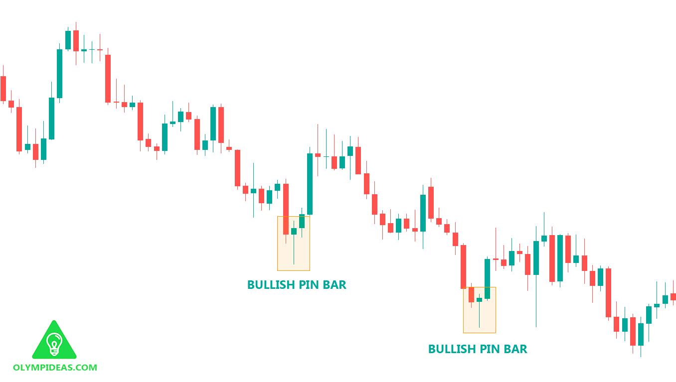 Bullish Pin Bar