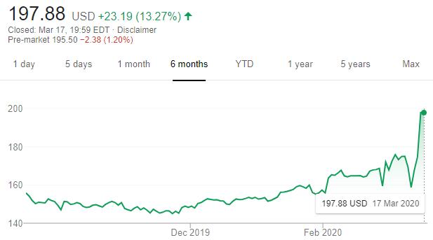 Colorox Stock. Price March, 17 2020