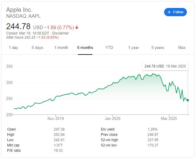 Apple Inc. Stock price March 20, 2020