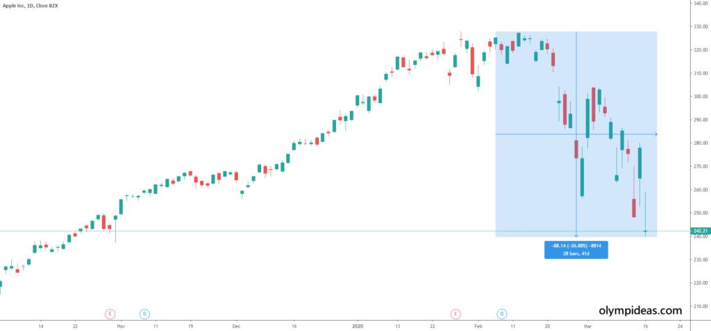 The effect of coronavirus. Apple stock price chart 2020.
