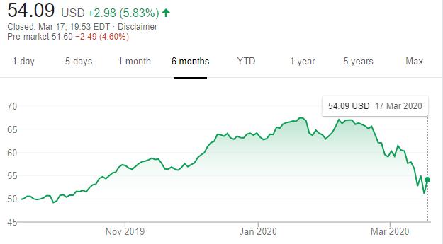 Bristol Myers Squibb Stocks. Price 2020