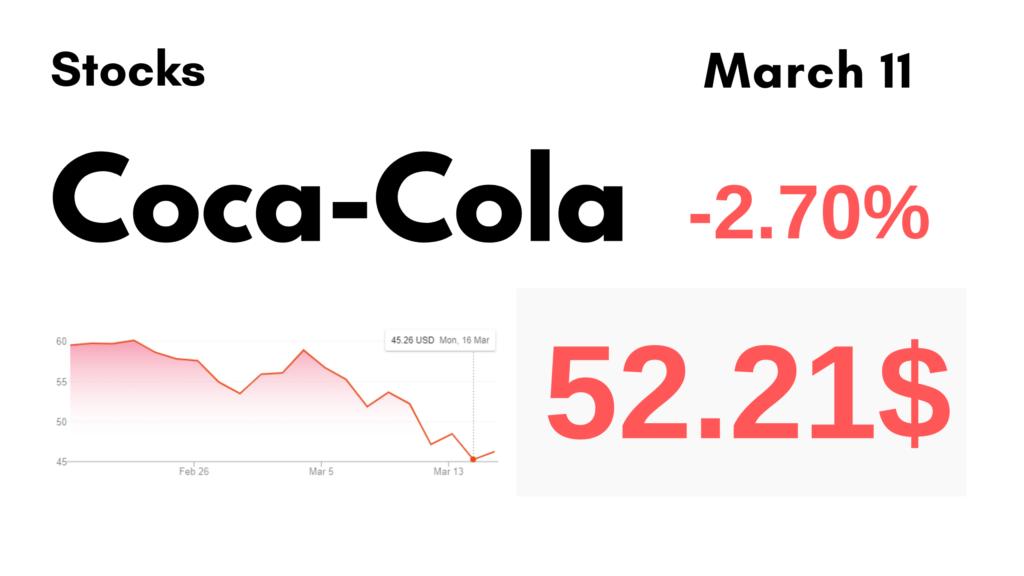 March 11, 2020. Coca-Cola Stock falls -2.70%