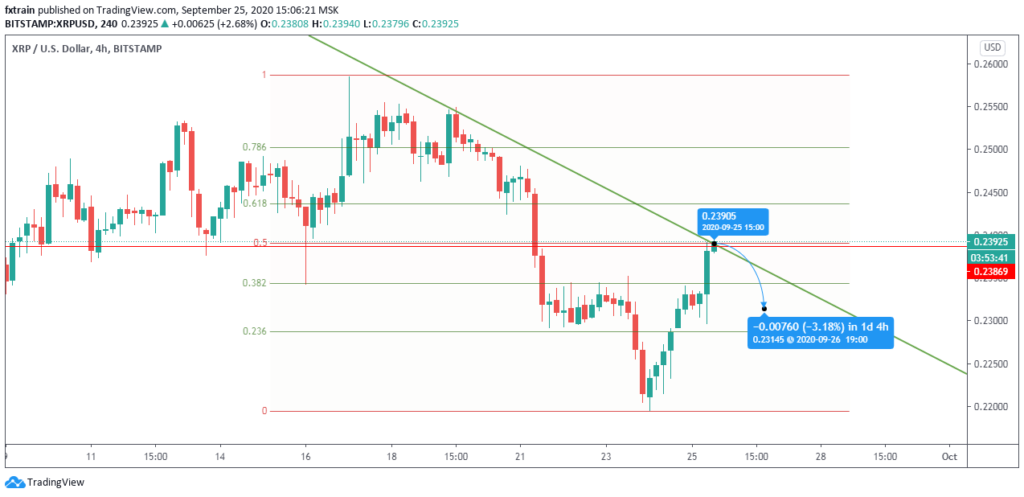 XRP/USD 4H forecast, September 25